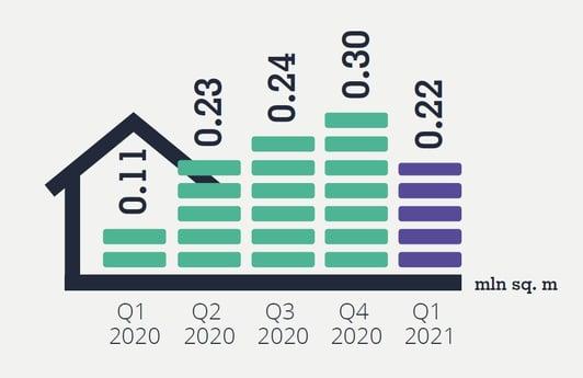 Industrial Market Snapshot Q1 2021