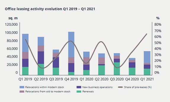 Office Market Snapshot Q1 2021